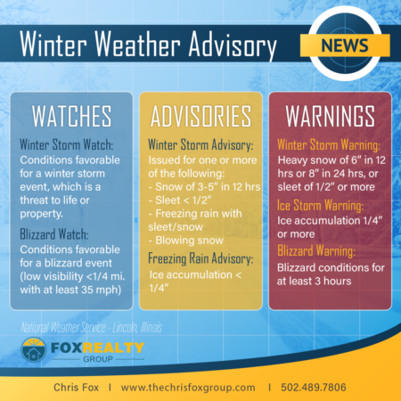 Winter Storm Warning VS Winter Weather Advisory