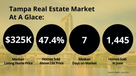 Tampa Bay Housing Market - June 2021