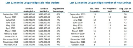 Cougar Ridge Home Sales Statistics