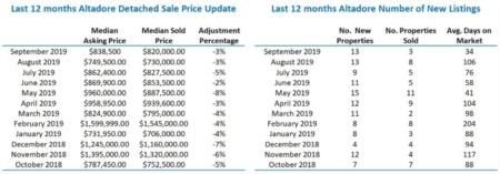 Altadore Home Sales Statistics
