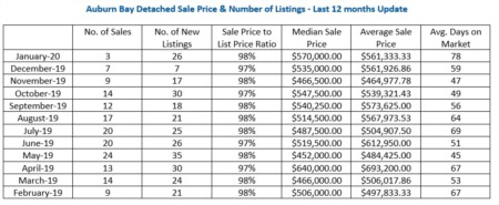 Auburn Bay Housing Market Update. February 2020
