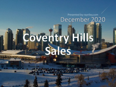 Coventry Hills Housing Market Update December 2020
