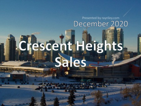 Crescent Heights Housing Market Update December 2020
