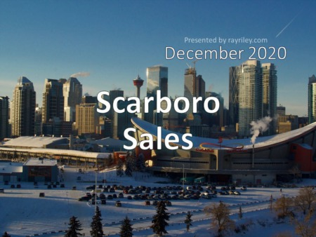 Scarboro Housing Market Update December 2020