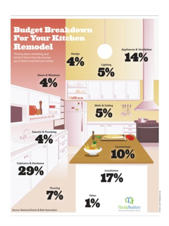 Budget Breakdown for a Kitchen Remodel