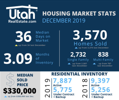 December Market Update | Sold Prices Up $30,000!