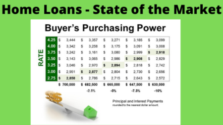 Mortgage Market Update May 2020