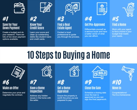 Portland Area Home Sales |10 Steps to Buying a Home