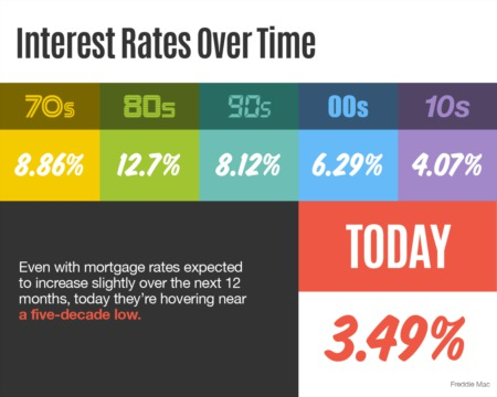 Portland Area Home Sales |Interest Rates Over Time