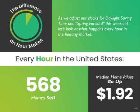 Portland Area Home Sales | The Difference an Hour Makes