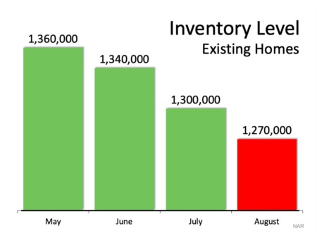 Portland Area Home Sales | The #1 Reason Not to Wait to List Your House for Sale