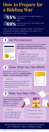 Portland Area Home Sales | How to Prepare for a Bidding War [INFOGRAPHIC]