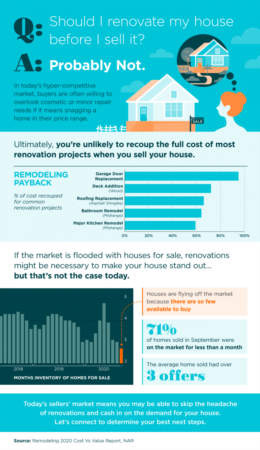 Portland Area Home Sales | Should I Renovate My House Before I Sell It? [INFOGRAPHIC]