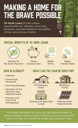 Portland Area Home Sales | Making a Home for the Brave Possible [INFOGRAPHIC]
