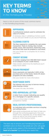 Portland Area Home Sales | Key Terms to Know in the Homebuying Process [INFOGRAPHIC]