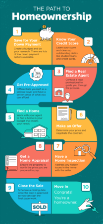 Portland Area Home Sales | The Path to Homeownership [INFOGRAPHIC]