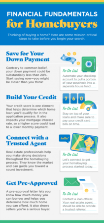 Portland Area Home Sales | Financial Fundamentals for Homebuyers [INFOGRAPHIC]