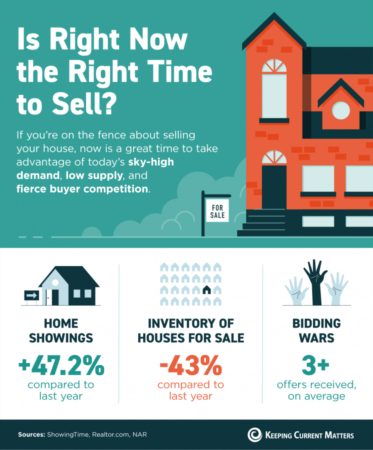 Portland Area Home Sales | Is Right Now the Right Time to Sell? [INFOGRAPHIC]