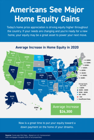 Portland Area Home Sales | Americans See Major Home Equity Gains [INFOGRAPHIC]