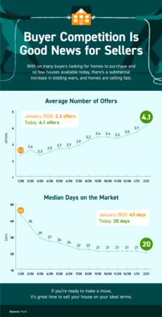 Portland Area Home Sales | Buyer Competition Is Good News for Sellers [INFOGRAPHIC]