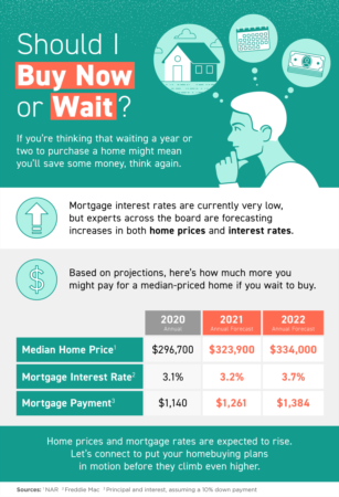 Portland Area Home Sales | Should I Buy Now or Wait? [INFOGRAPHIC]
