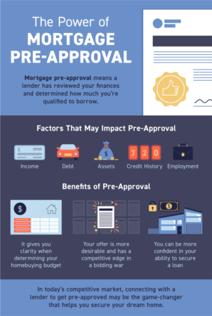 Portland Area Home Sales | The Power of Mortgage Pre-Approval [INFOGRAPHIC]