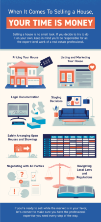 Portland Area Home Sales | When It Comes To Selling a House, Your Time Is Money [INFOGRAPHIC]