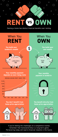 Portland Area Home Sales | Owning a Home Has Distinct Financial Benefits Over Renting [INFOGRAPHIC]