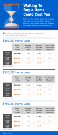 Portland Area Home Sales | Waiting To Buy a Home Could Cost You [INFOGRAPHIC]