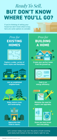 Portland Area Home Sales   Ready To Sell, but Don't Know Where You'll Go? [INFOGRAPHIC]