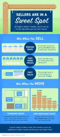 Portland Area Home Sales   Sellers Are in a Sweet Spot [INFOGRAPHIC]
