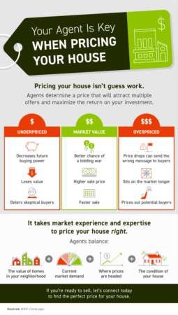 Portland Area Home Sales | Your Agent Is Key When Pricing Your House [INFOGRAPHIC]