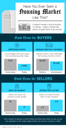 Portland Area Home Sales | Have You Ever Seen a Housing Market Like This? [INFOGRAPHIC]