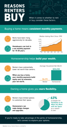 Portland Area Home Sales   Reasons Renters Buy [INFOGRAPHIC]
