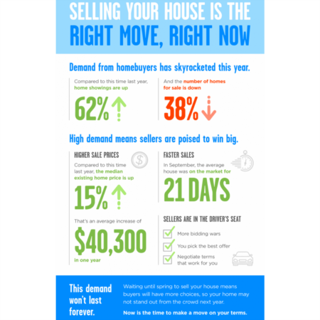 Selling Your House Is the Right Move, Right Now