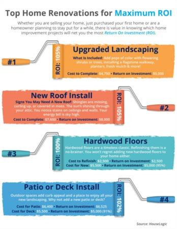 Top 4 Home Renovations for Maximum ROI