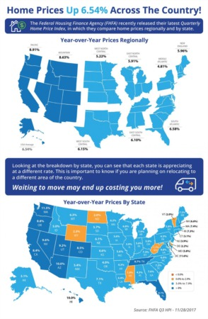Home Prices Up 6.54% Across the Country!