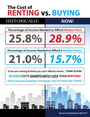 The Cost of Renting vs. Buying Today