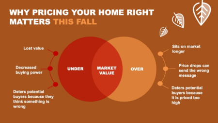 Why Pricing Your Home Right Matters This Fall
