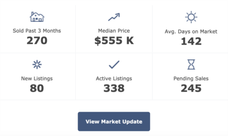 Chatham County Real Estate Market Update 2-11-2020
