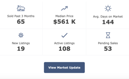 Pittsboro Real Estate Market Update 2-25-20