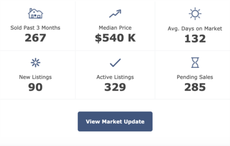 Chatham County Real Estate Market Update 3-25-2020
