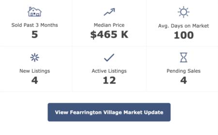 Fearrington Real Estate Market Update 4-1-20