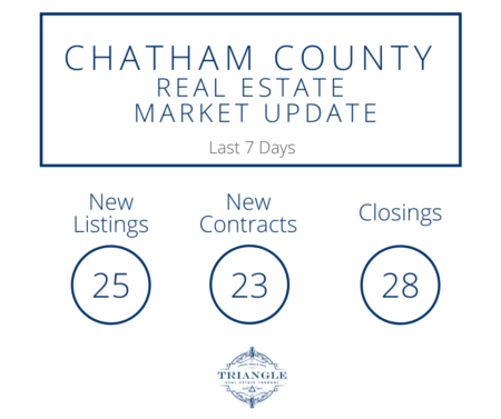 Chatham County Real Estate Market Update 4-21-20