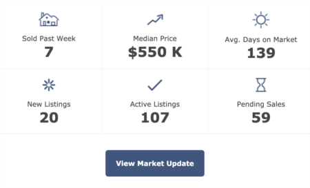 Pittsboro Real Estate Market Update 5-5-2020