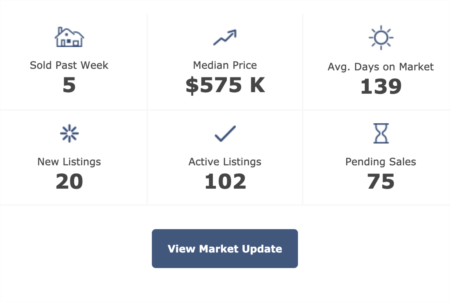 Pittsboro Real Estate Market Trends 5-26-2020