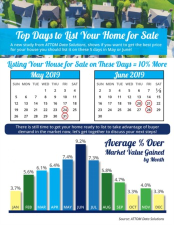 Top Days to List Your Home for Sale
