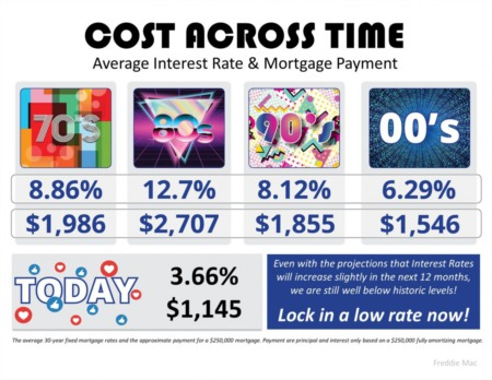 The Cost Across And Over Time