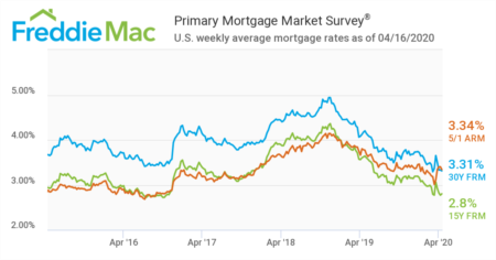 Mortgage Rates Below 3%? Really?