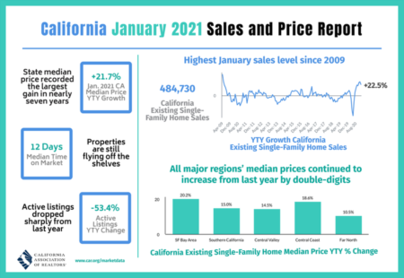 California Price Report January 2021